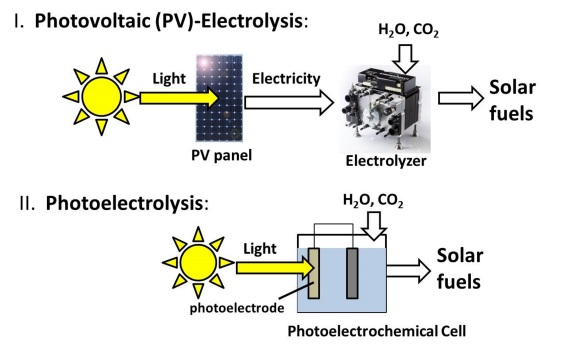solar_fuels_pathways_400dpi