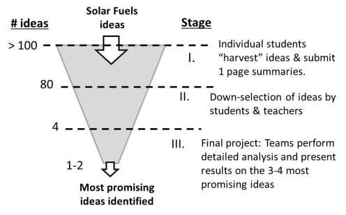 solar_fuels_idea_filter